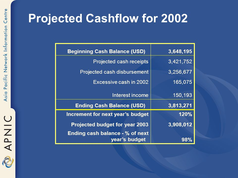 Projected Cashflow for 2002 Beginning Cash Balance (USD) 3,648,195 Projected cash receipts3,421,752 Projected cash disbursement3,256,677 Excessive cash in ,075 Interest income150,193 Ending Cash Balance (USD) 3,813,271 Increment for next years budget120% Projected budget for year 20033,908,012 Ending cash balance - % of next years budget 98%