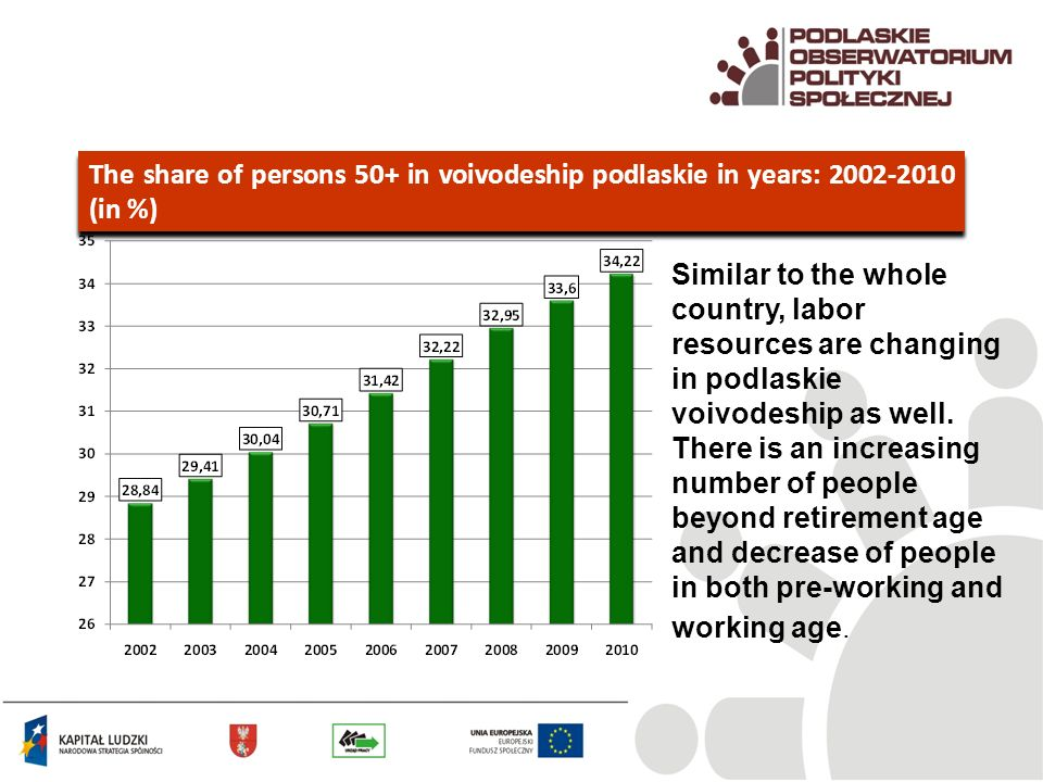 The share of persons 50+ in voivodeship podlaskie in years: (in %) Similar to the whole country, labor resources are changing in podlaskie voivodeship as well.