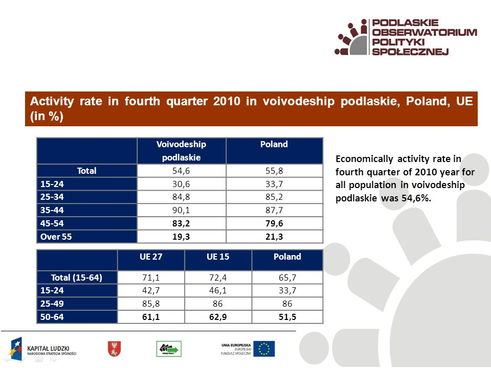 Activity rate in fourth quarter 2010 in voivodeship podlaskie, Poland, UE (in %) Voivodeship podlaskie Poland Total54,655, ,633, ,885, ,187, ,279,6 Over 5519,321,3 UE 27UE 15Poland Total (15-64)71,172,465, ,746,133, , ,162,951,5 Economically activity rate in fourth quarter of 2010 year for all population in voivodeship podlaskie was 54,6%.