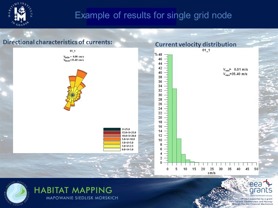 Directional characteristics of currents: Current velocity distribution Example of results for single grid node