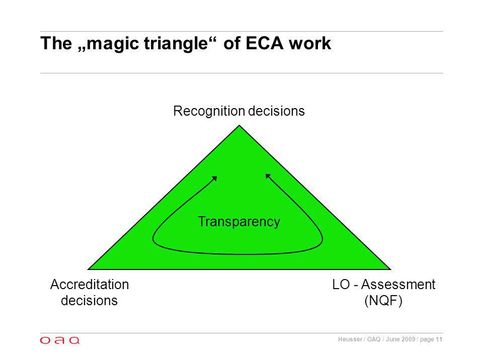 Heusser / OAQ / June 2009 / page 11 The magic triangle of ECA work Accreditation decisions LO - Assessment (NQF) Recognition decisions Transparency