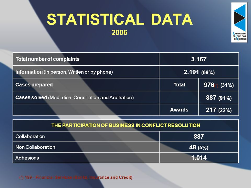 STATISTICAL DATA 2006 Total number of complaints Information (In person, Written or by phone) (69%) Cases preparedTotal 976 (*) (31%) Cases solved (Mediation, Conciliation and Arbitration) 887 (91%) Awards 217 (22%) THE PARTICIPATION OF BUSINESS IN CONFLICT RESOLUTION Collaboration 887 Non Collaboration 48 (5%) Adhesions (*) Financial Services (Banks, Insurance and Credit)