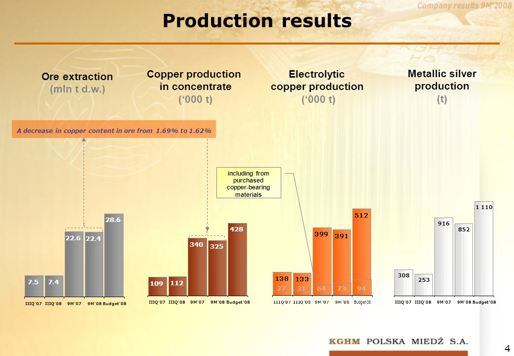 4 Production results Copper production in concentrate (000 t) Electrolytic copper production (000 t) Metallic silver production (t) A decrease in copper content in ore from 1.69% to 1.62% including from purchased copper-bearing materials Ore extraction (mln t d.w.) 2731647394 Budget08