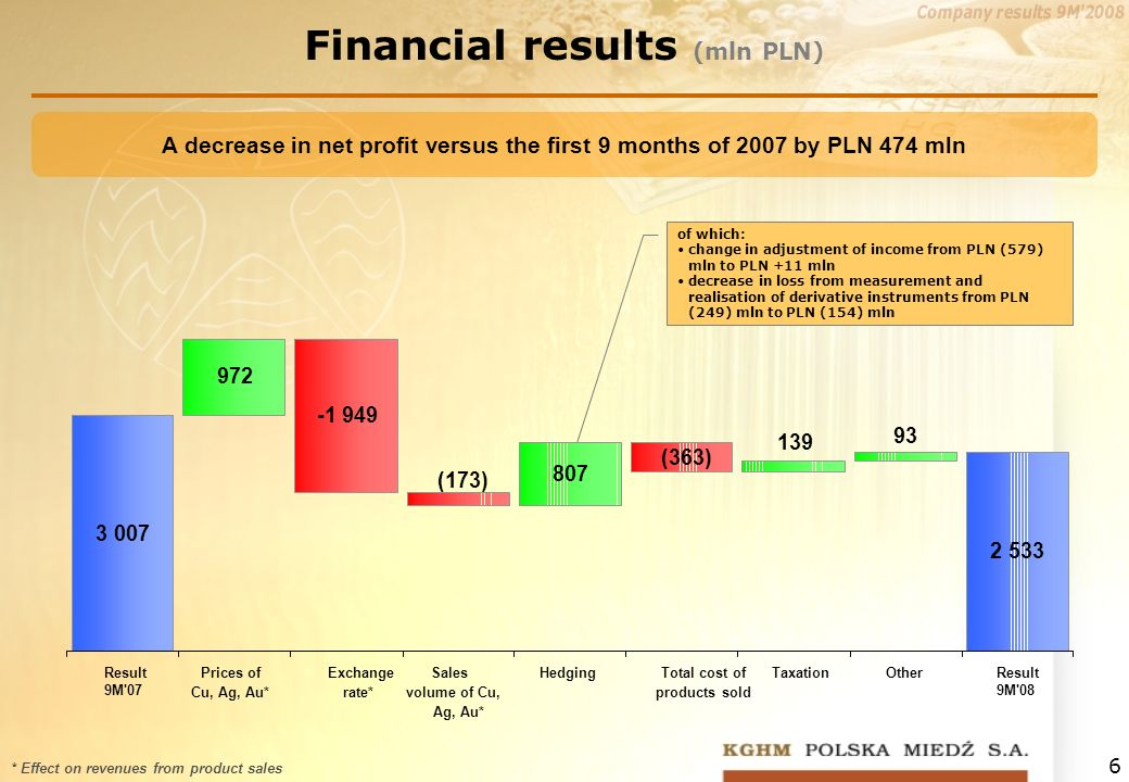 6 * Effect on revenues from product sales Financial results (mln PLN) A decrease in net profit versus the first 9 months of 2007 by PLN 474 mln of which: change in adjustment of income from PLN (579) mln to PLN +11 mln decrease in loss from measurement and realisation of derivative instruments from PLN (249) mln to PLN (154) mln