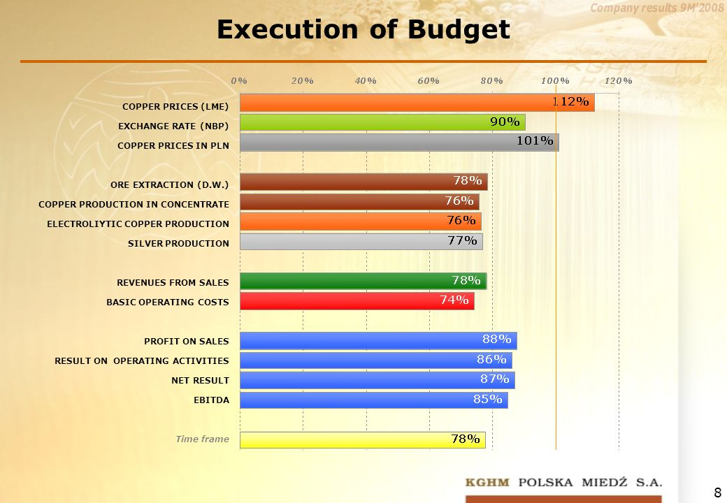 8 Execution of Budget COPPER PRICES (LME) EXCHANGE RATE (NBP) COPPER PRICES IN PLN ORE EXTRACTION (D.W.) COPPER PRODUCTION IN CONCENTRATE ELECTROLIYTIC COPPER PRODUCTION SILVER PRODUCTION REVENUES FROM SALES BASIC OPERATING COSTS PROFIT ON SALES RESULT ON OPERATING ACTIVITIES NET RESULT EBITDA Time frame