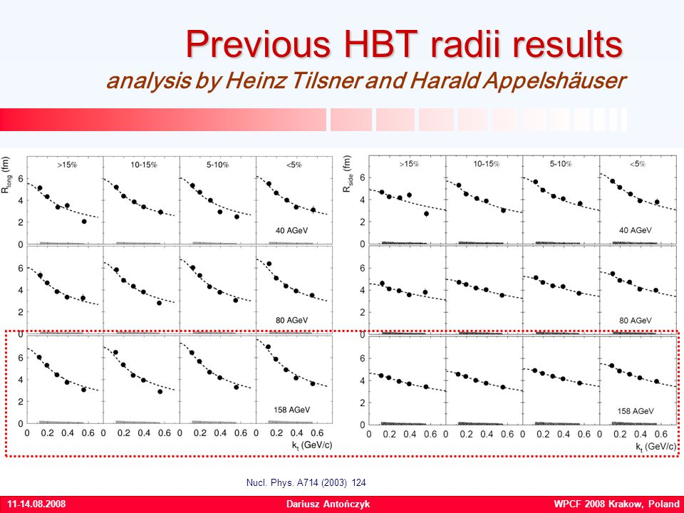 Dariusz Antończyk WPCF 2008 Krakow, Poland Previous HBT radii results Previous HBT radii results analysis by Heinz Tilsner and Harald Appelshäuser Nucl.
