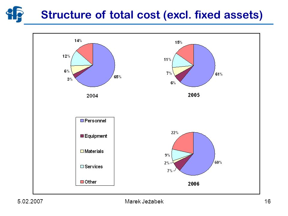5.02.2007Marek Jeżabek16 Structure of total cost (excl. fixed assets)