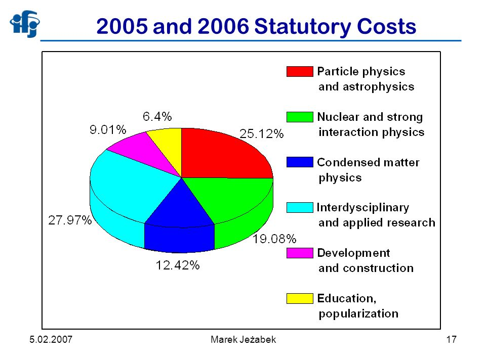 5.02.2007Marek Jeżabek17 2005 and 2006 Statutory Costs