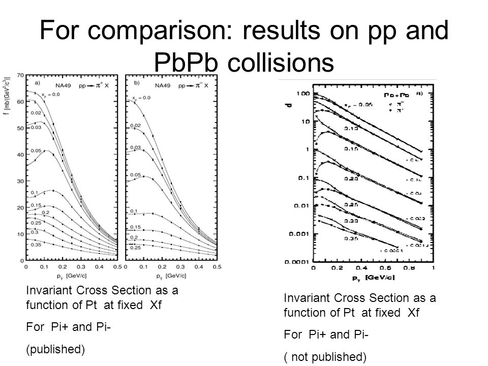 For comparison: results on pp and PbPb collisions Invariant Cross Section as a function of Pt at fixed Xf For Pi+ and Pi- (published) Invariant Cross Section as a function of Pt at fixed Xf For Pi+ and Pi- ( not published)