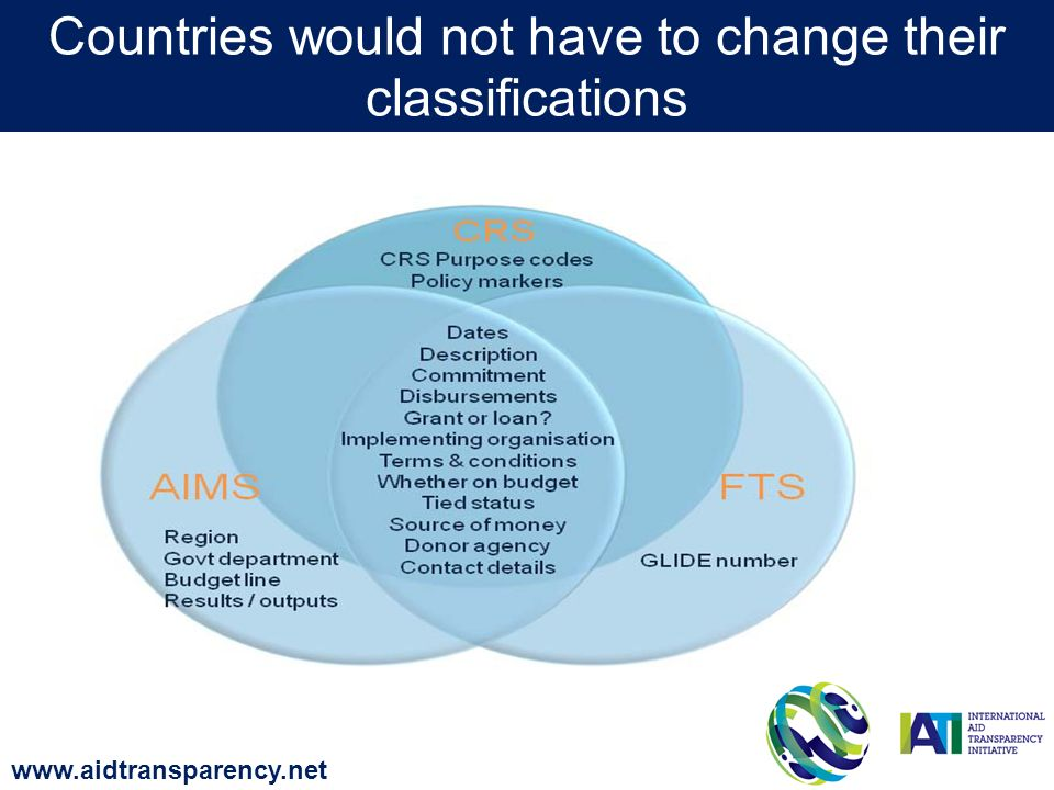 Countries would not have to change their classifications www.aidtransparency.net