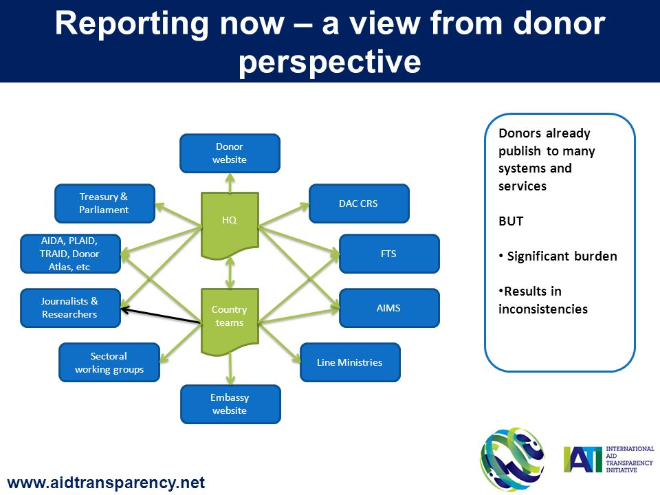 HQ Country teams DAC CRS AIMS FTS Treasury & Parliament Line Ministries Sectoral working groups Journalists & Researchers AIDA, PLAID, TRAID, Donor Atlas, etc Embassy website Donor website Donors already publish to many systems and services BUT Significant burden Results in inconsistencies Reporting now – a view from donor perspective www.aidtransparency.net