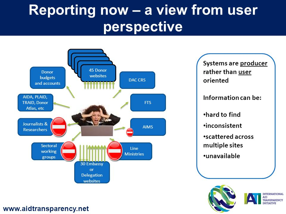 DAC CRS AIMS FTS Donor budgets and accounts Line Ministries Sectoral working groups Journalists & Researchers AIDA, PLAID, TRAID, Donor Atlas, etc 30 Embassy or Delegation websites Donor website 45 Donor websites Systems are producer rather than user oriented Information can be: hard to find inconsistent scattered across multiple sites unavailable Reporting now – a view from user perspective www.aidtransparency.net