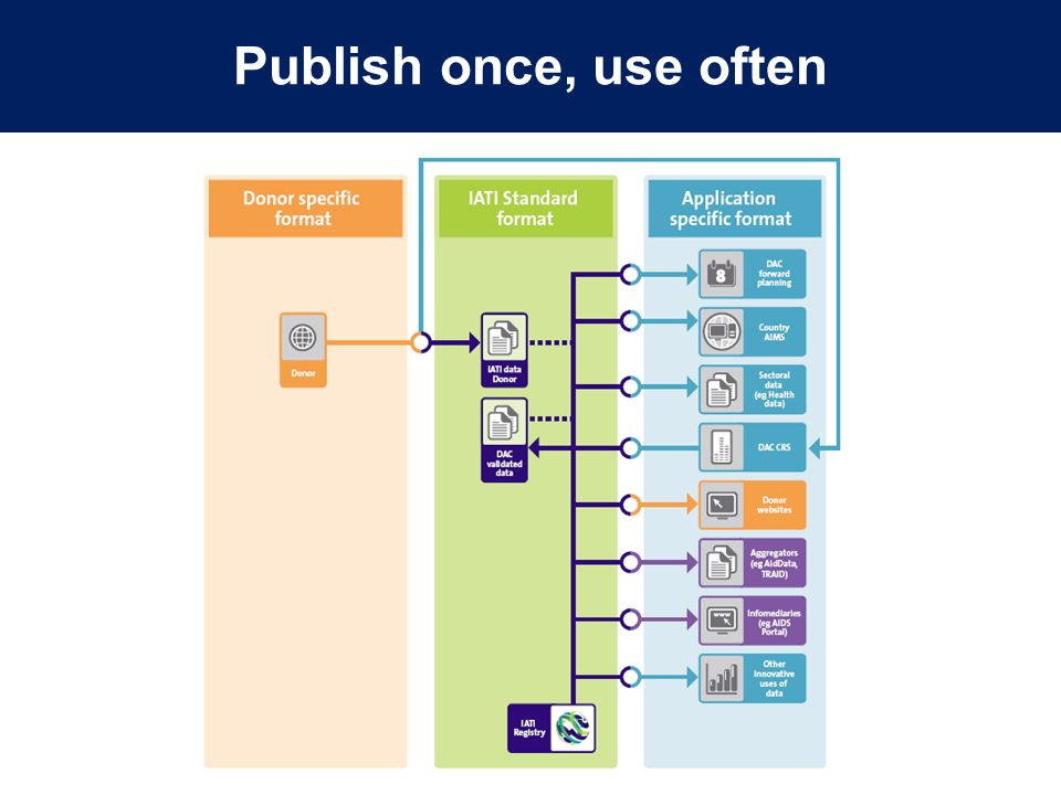 Publish once, use often
