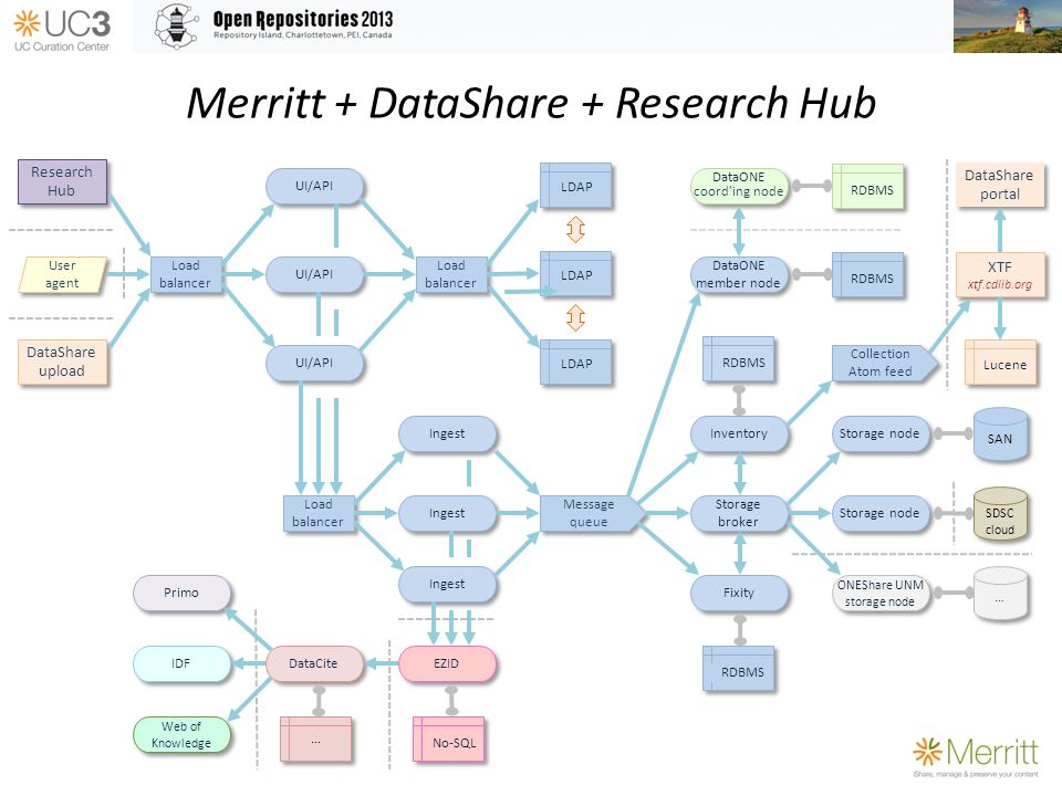 Merritt + DataShare + Research Hub Storage node Storage broker Inventory ONEShare UNM storage node Storage node UI/API LDAP RDBMS Fixity User agent Message queue RDBMS Load balancer Ingest Load balancer Ingest EZID No-SQL DataCite … … DataONE member node RDBMS DataONE coording node … … IDF Load balancer Web of Knowledge Primo SAN SDSC cloud DataShare upload Collection Atom feed XTF xtf.cdlib.org DataShare portal Lucene Research Hub