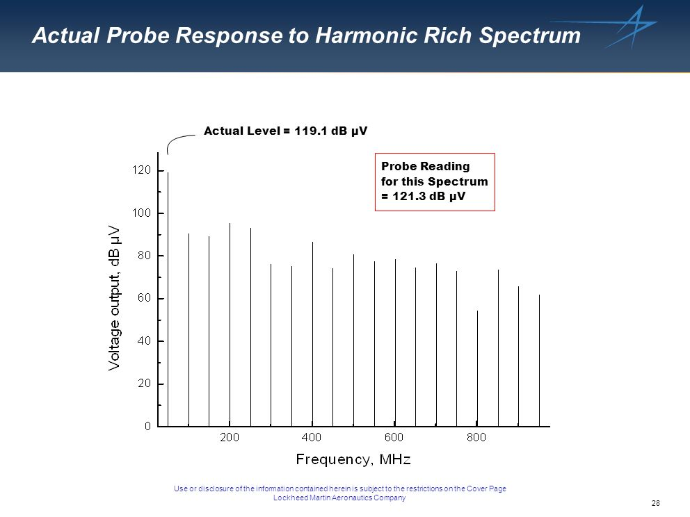 28 Use or disclosure of the information contained herein is subject to the restrictions on the Cover Page Lockheed Martin Aeronautics Company Actual Probe Response to Harmonic Rich Spectrum Probe Reading for this Spectrum = dB µV Actual Level = dB µV