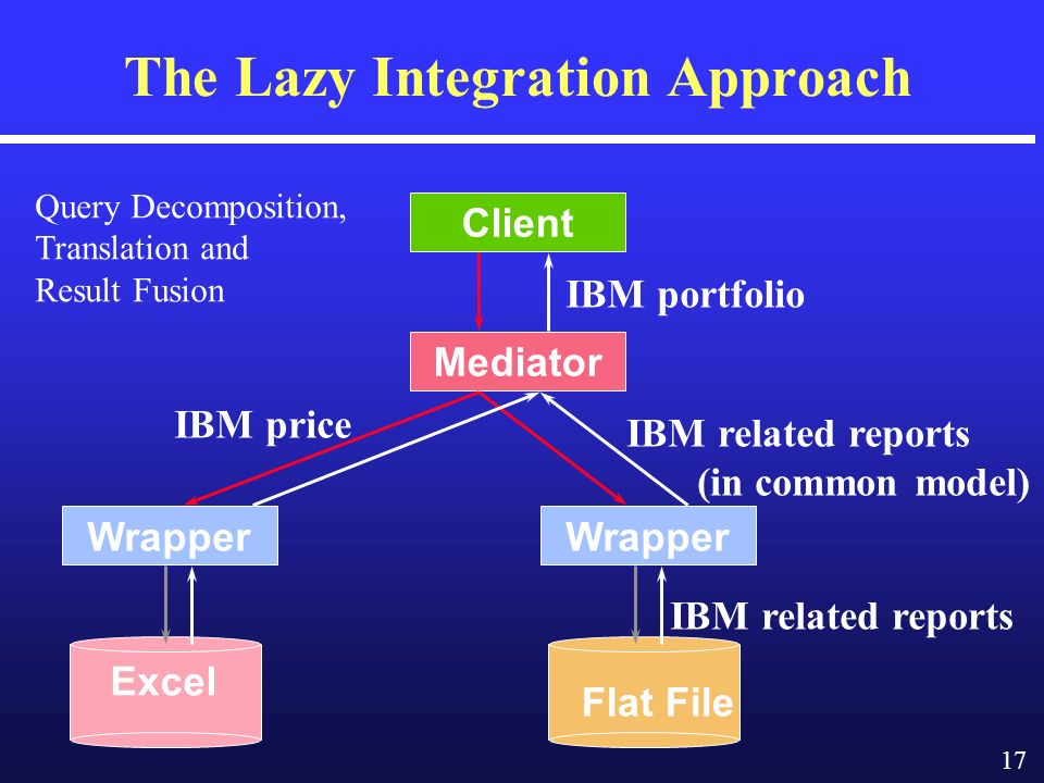 17 The Lazy Integration Approach Mediator Wrapper Client IBM portfolio IBM price IBM related reports (in common model) IBM related reports Excel Flat File Query Decomposition, Translation and Result Fusion