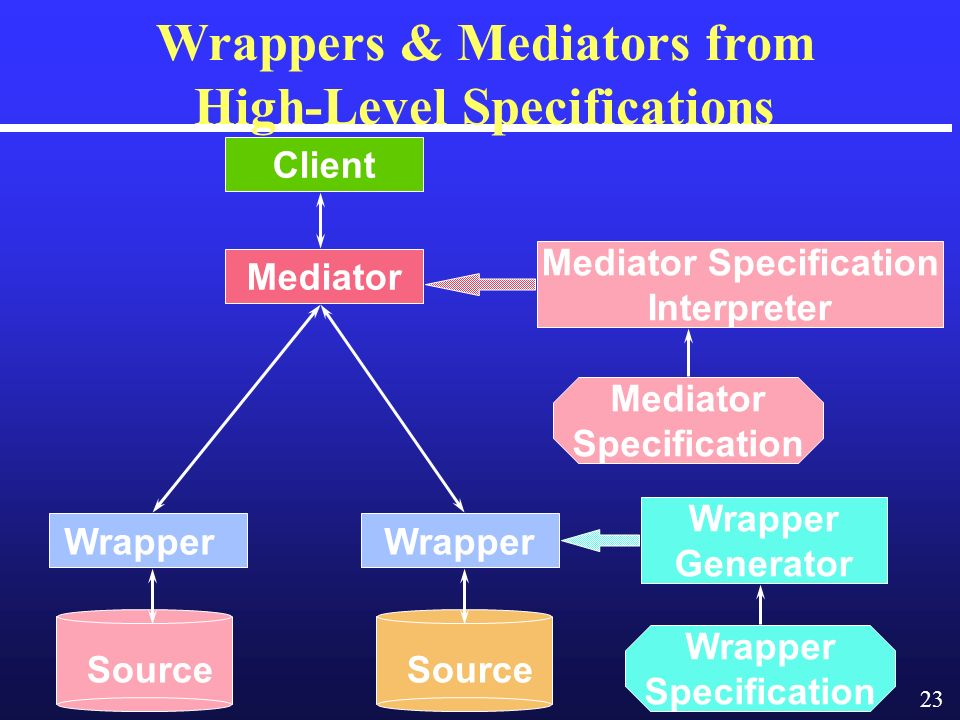 23 Mediator Client Wrapper Wrappers & Mediators from High-Level Specifications Mediator Specification Interpreter Wrapper Generator Wrapper Specification Mediator Specification Source