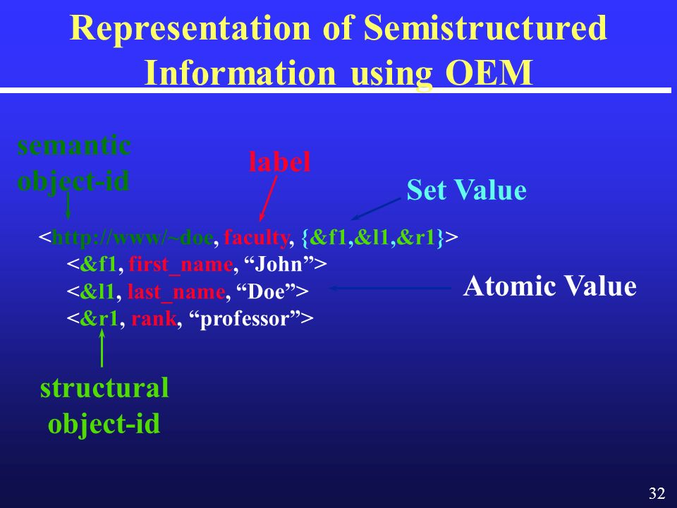 32 Representation of Semistructured Information using OEM semantic object-id label Atomic Value Set Value structural object-id