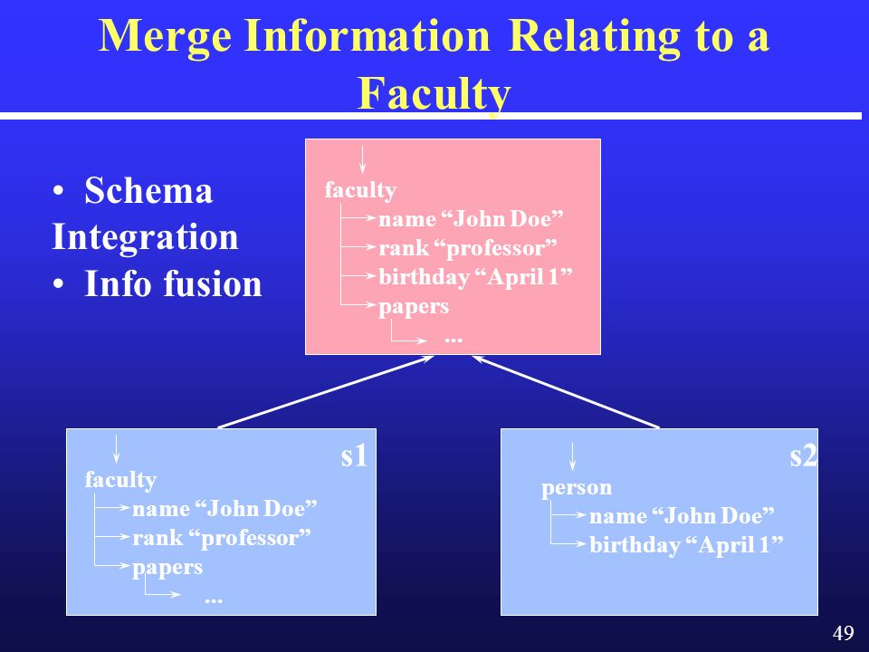 49 Merge Information Relating to a Faculty person name John Doe birthday April 1 s2 faculty name John Doe rank professor papers...