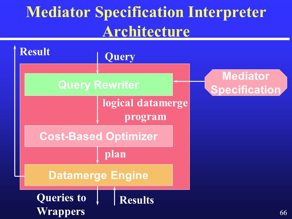 66 Mediator Specification Interpreter Architecture Query Rewriter Cost-Based Optimizer Datamerge Engine Mediator Specification Query logical datamerge program plan Result Queries to Wrappers Results