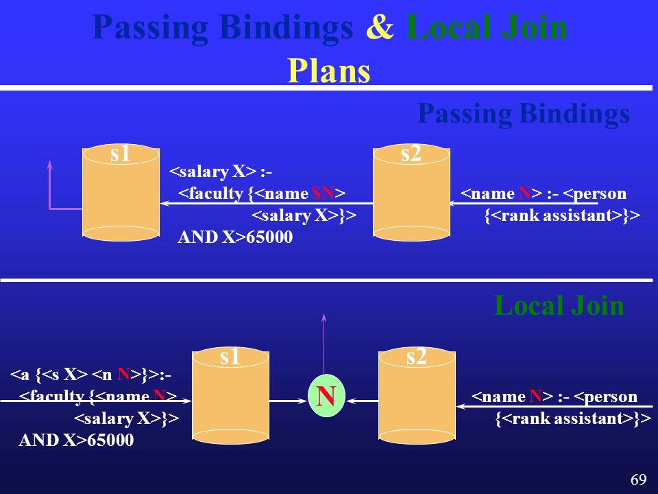 69 :- <person { }> Passing Bindings & Local Join Plans Passing Bindings Local Join :- }> AND X>65000 :- <person { }> }>:- }> AND X>65000 N s1s2 s1s2
