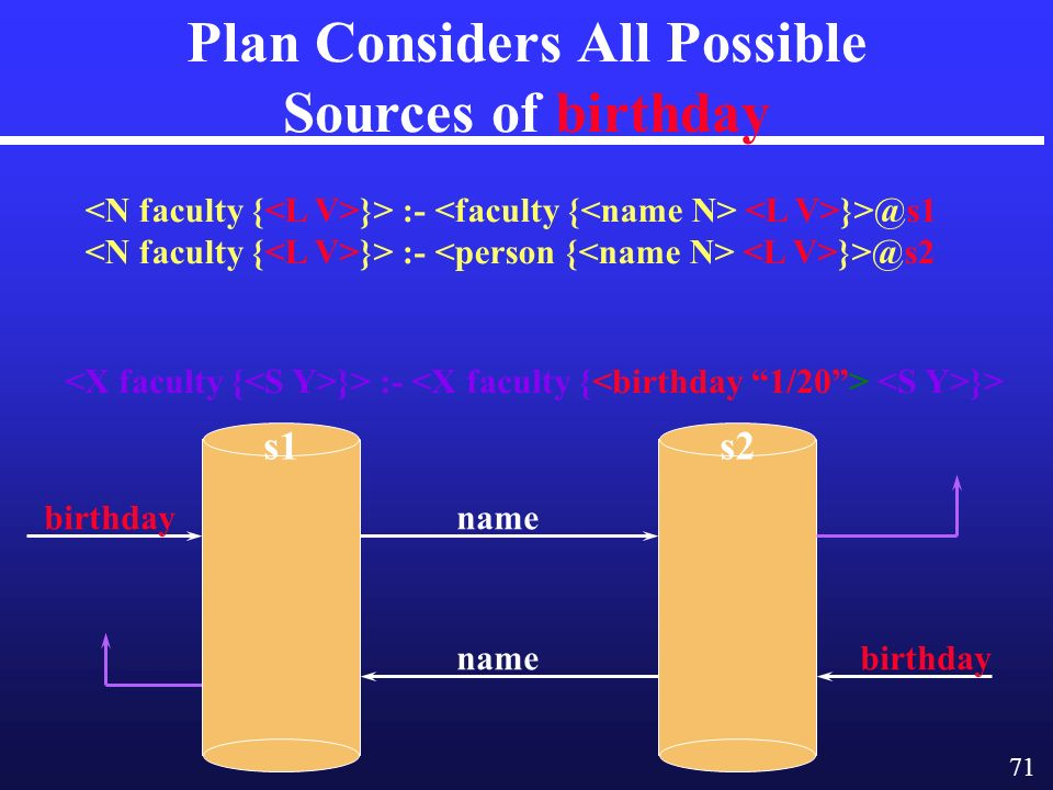 71 Plan Considers All Possible Sources of birthday }> :- }> }> :- }> :- name s2s1 name birthday