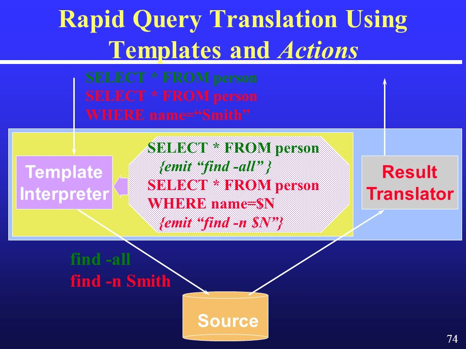 74 Rapid Query Translation Using Templates and Actions Source SELECT * FROM person WHERE name=Smith find -all find -n Smith Template Interpreter Result Translator SELECT * FROM person {emit find -all } SELECT * FROM person WHERE name=$N {emit find -n $N}