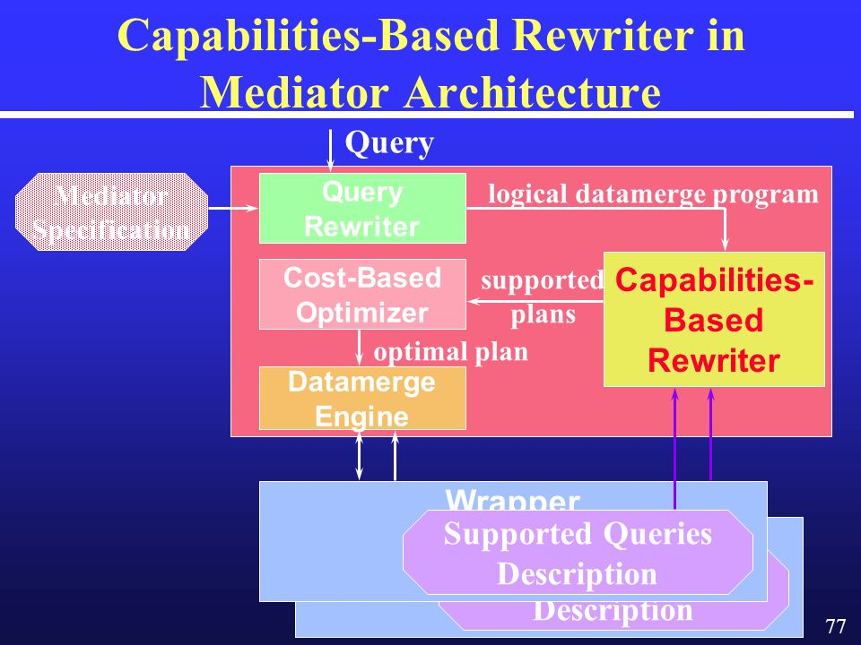 77 Wrapper Supported Queries Description Capabilities-Based Rewriter in Mediator Architecture Capabilities- Based Rewriter Query Rewriter Cost-Based Optimizer Datamerge Engine logical datamerge program supported plans optimal plan Mediator Specification Wrapper Supported Queries Description Query