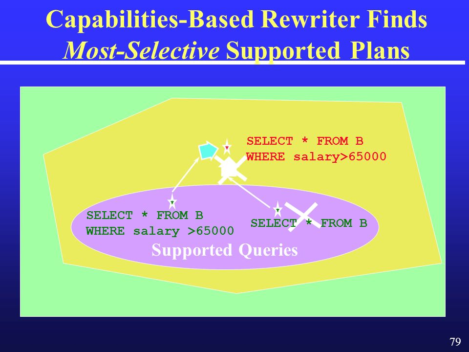 79 Capabilities-Based Rewriter Finds Most-Selective Supported Plans Supported Queries SELECT * FROM B WHERE salary>65000 SELECT * FROM B WHERE salary >65000