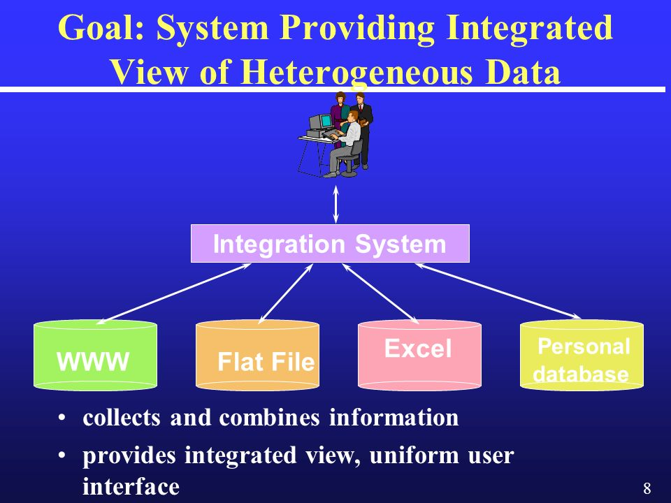 8 Goal: System Providing Integrated View of Heterogeneous Data Integration System WWW Personal database collects and combines information provides integrated view, uniform user interface Excel Flat File