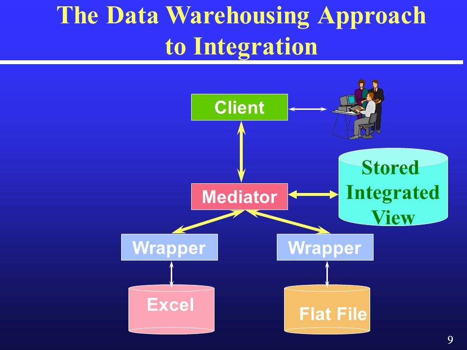 9 The Data Warehousing Approach to Integration Mediator Wrapper Client Excel Flat File Stored Integrated View