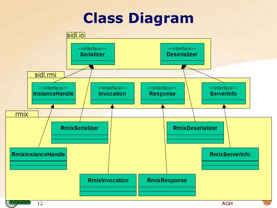 Institute of Computer Science AGH 12 sidl.iosidl.rmi Class Diagram > InstanceHandle > Invocation > ServerInfo > Response RmixInstanceHandleRmixSerializerRmixDeserializerRmixServerInfoRmixInvocationRmixResponse > Deserializer > Serializer rmix
