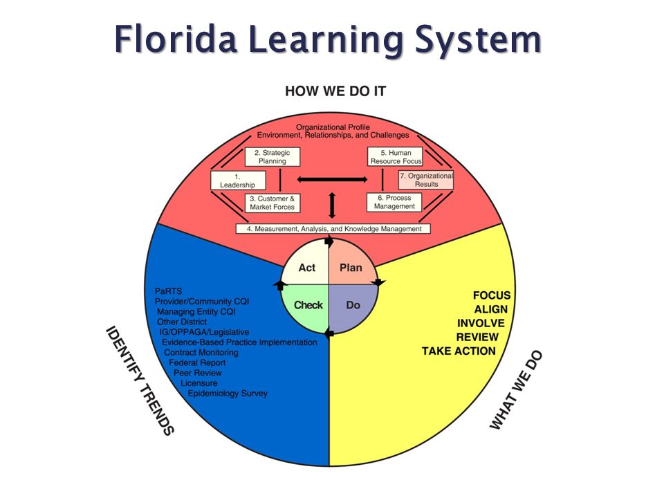 Florida Learning System
