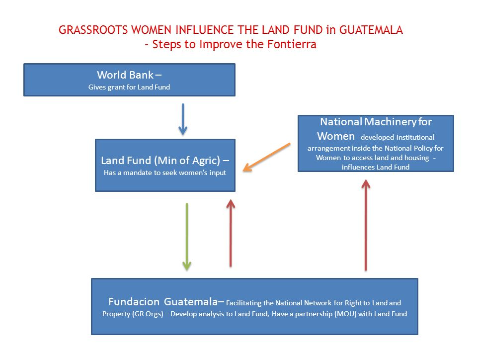 World Bank – Gives grant for Land Fund Land Fund (Min of Agric) – Has a mandate to seek womens input Fundacion Guatemala– Facilitating the National Network for Right to Land and Property (GR Orgs) – Develop analysis to Land Fund, Have a partnership (MOU) with Land Fund National Machinery for Women developed institutional arrangement inside the National Policy for Women to access land and housing - influences Land Fund