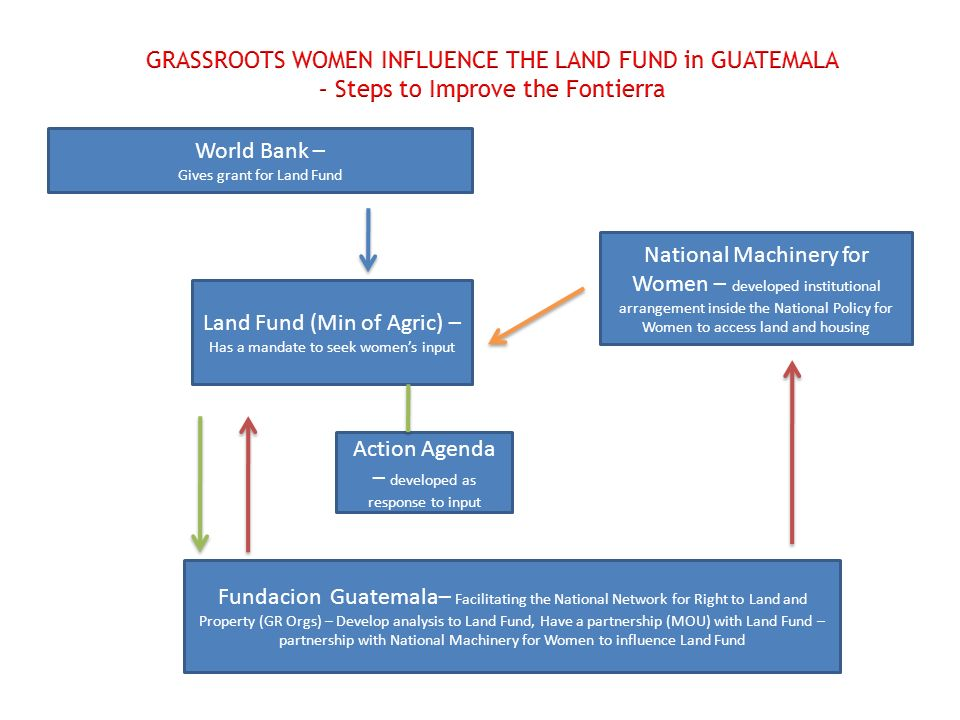 World Bank – Gives grant for Land Fund Land Fund (Min of Agric) – Has a mandate to seek womens input Fundacion Guatemala– Facilitating the National Network for Right to Land and Property (GR Orgs) – Develop analysis to Land Fund, Have a partnership (MOU) with Land Fund – partnership with National Machinery for Women to influence Land Fund National Machinery for Women – developed institutional arrangement inside the National Policy for Women to access land and housing Action Agenda – developed as response to input
