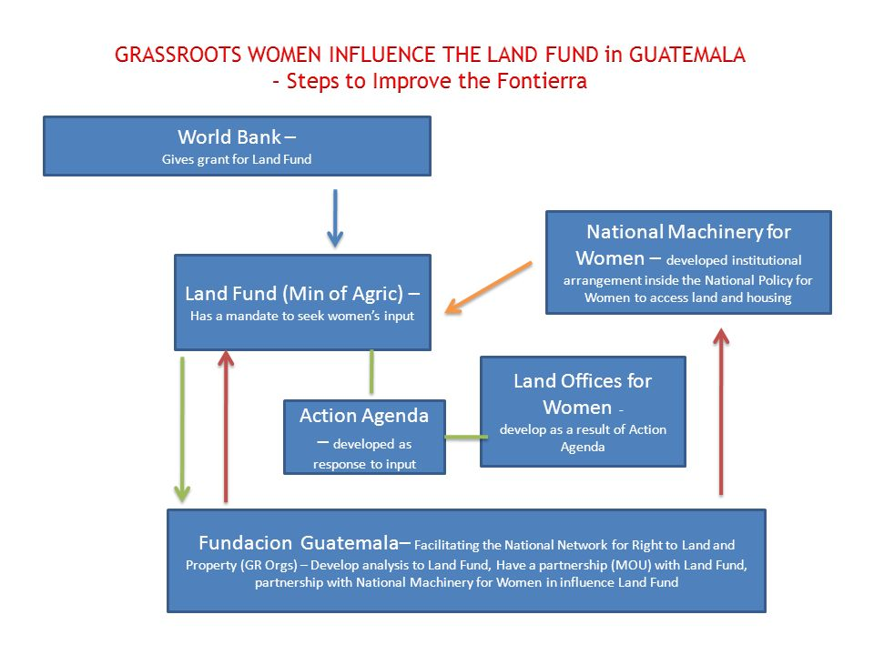 World Bank – Gives grant for Land Fund Land Fund (Min of Agric) – Has a mandate to seek womens input Fundacion Guatemala– Facilitating the National Network for Right to Land and Property (GR Orgs) – Develop analysis to Land Fund, Have a partnership (MOU) with Land Fund, partnership with National Machinery for Women in influence Land Fund National Machinery for Women – developed institutional arrangement inside the National Policy for Women to access land and housing Action Agenda – developed as response to input Land Offices for Women - develop as a result of Action Agenda