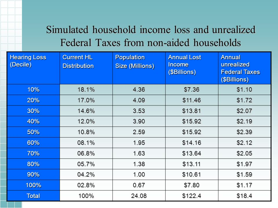 Simulated household income loss and unrealized Federal Taxes from non-aided households Hearing Loss (Decile) Current HL DistributionPopulation Size (Millions) Annual Lost Income ($Billions) Annual unrealized Federal Taxes ($Billions) 10%18.1%4.36$7.36$ %17.0%4.09$11.46$ %14.6%3.53$13.81$ %12.0%3.90$15.92$ %10.8%2.59$15.92$ %08.1%1.95$14.16$ %06.8%1.63$13.64$ %05.7%1.38$13.11$ %04.2%1.00$10.61$ %02.8%0.67$7.80$1.17 Total100%24.08$122.4$18.4
