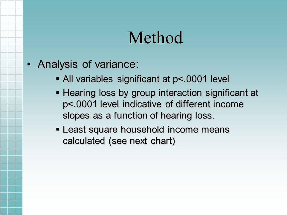 Method Analysis of variance:Analysis of variance: All variables significant at p<.0001 level All variables significant at p<.0001 level Hearing loss by group interaction significant at p<.0001 level indicative of different income slopes as a function of hearing loss.