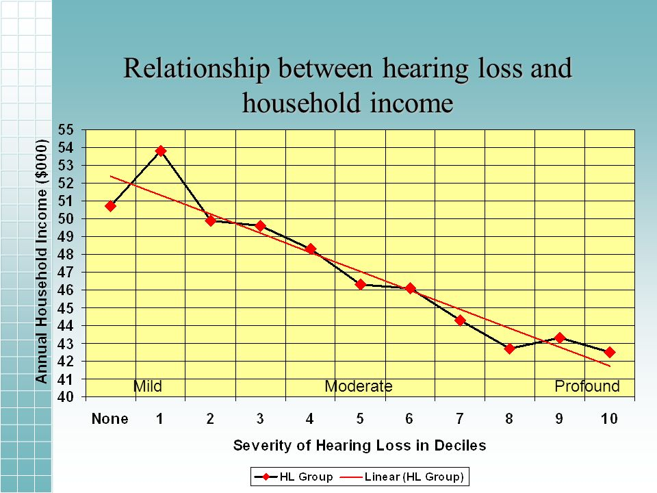Relationship between hearing loss and household income MildModerateProfound