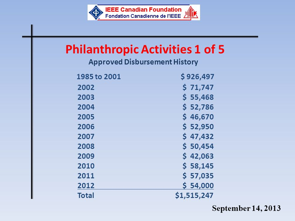 September 14, 2013 Philanthropic Activities 1 of 5 Approved Disbursement History 1985 to 2001 $ 926,497 2002$ 71,747 2003$ 55,468 2004$ 52,786 2005$ 46,670 2006$ 52,950 2007$ 47,432 2008 $ 50,454 2009$ 42,063 2010 $ 58,145 2011 $ 57,035 2012$ 54,000 Total $1,515,247