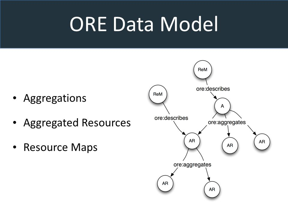 ORE Data Model Aggregations Aggregated Resources Resource Maps