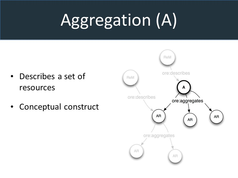 Aggregation (A) Describes a set of resources Conceptual construct