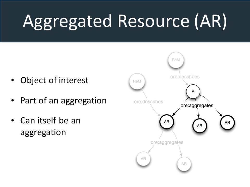 Aggregated Resource (AR) Object of interest Part of an aggregation Can itself be an aggregation