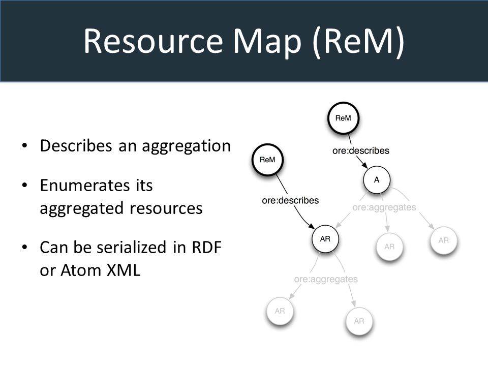 Resource Map (ReM) Describes an aggregation Enumerates its aggregated resources Can be serialized in RDF or Atom XML