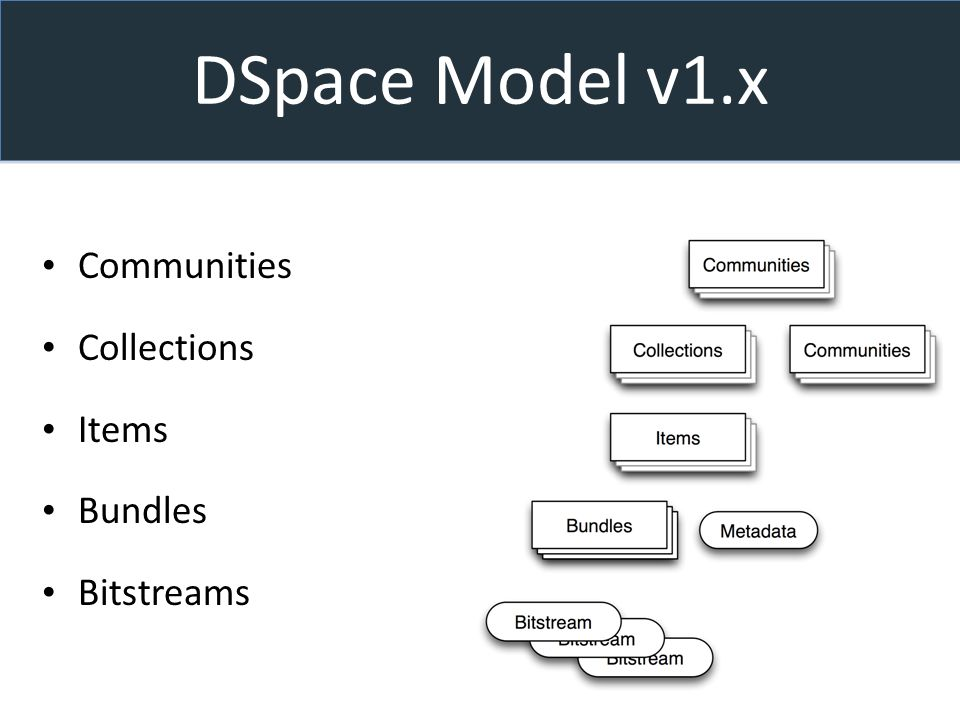 DSpace Model v1.x Communities Collections Items Bundles Bitstreams