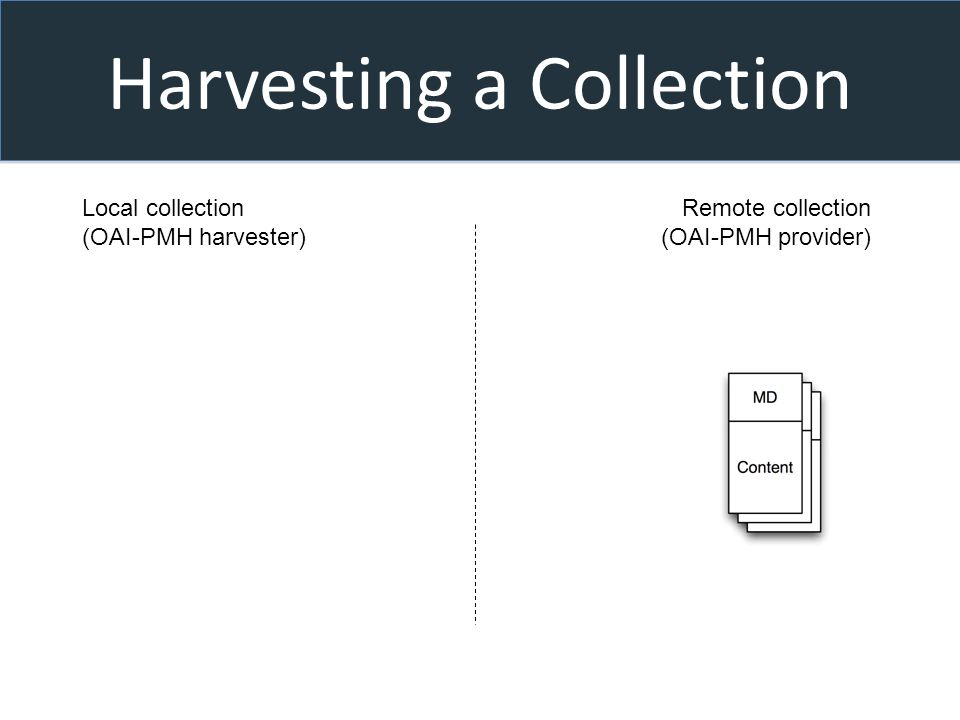 Harvesting a Collection Local collection (OAI-PMH harvester) Remote collection (OAI-PMH provider)