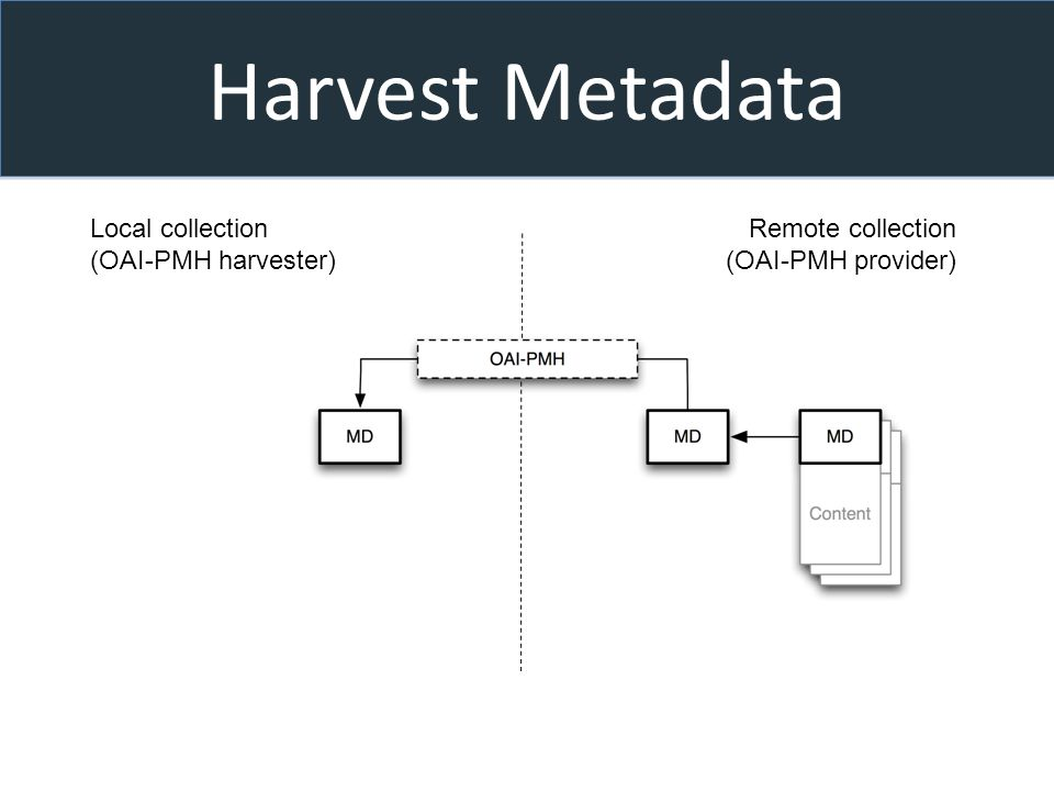 Harvest Metadata Local collection (OAI-PMH harvester) Remote collection (OAI-PMH provider)