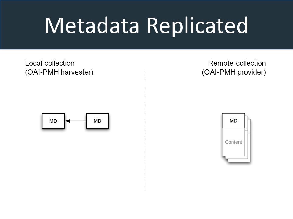 Metadata Replicated Local collection (OAI-PMH harvester) Remote collection (OAI-PMH provider)