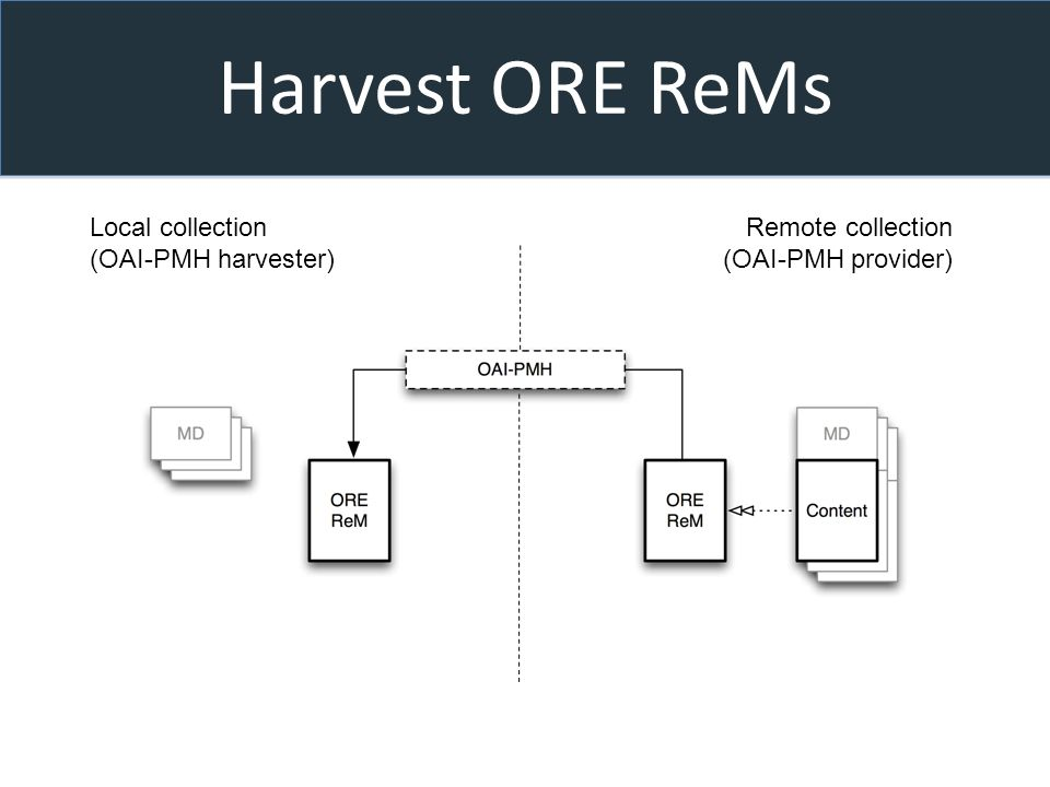 Harvest ORE ReMs Local collection (OAI-PMH harvester) Remote collection (OAI-PMH provider)