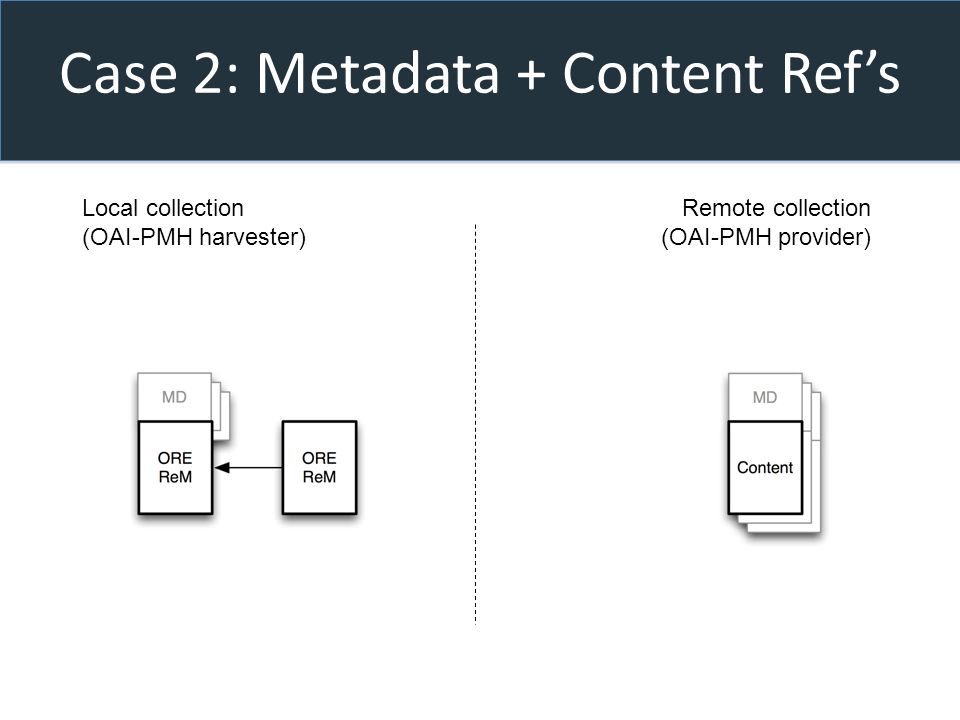 Case 2: Metadata + Content Refs Local collection (OAI-PMH harvester) Remote collection (OAI-PMH provider)